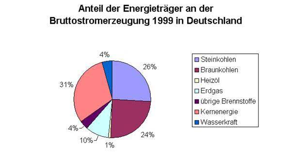 Erzeugung von elektrischer energieallgemein und anhand verschiedener
